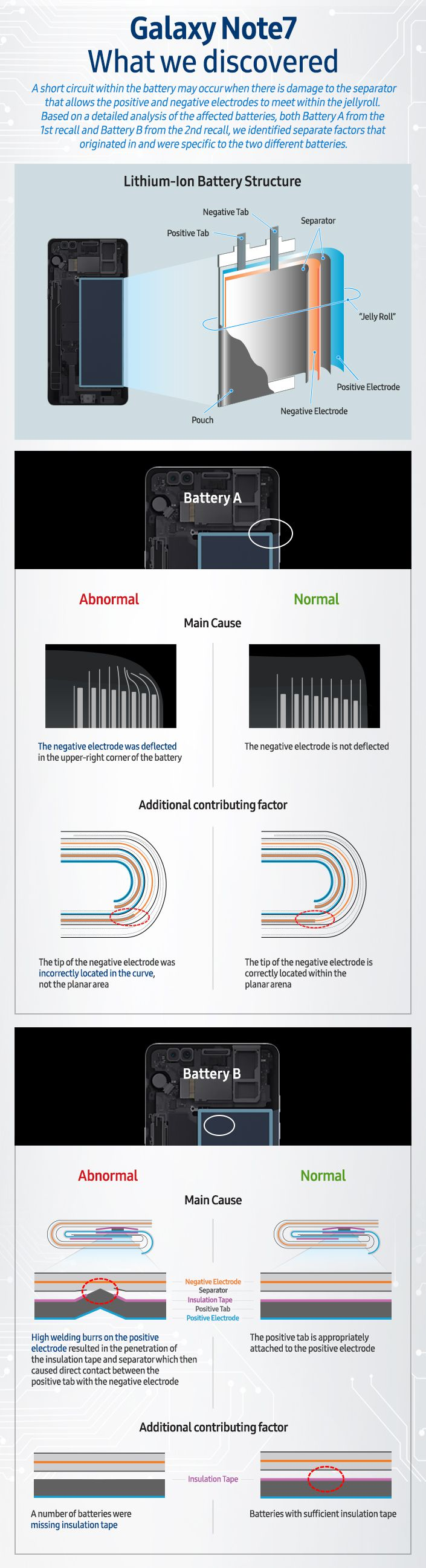 galaxy-note7-what-we-discovered-infographicmain1