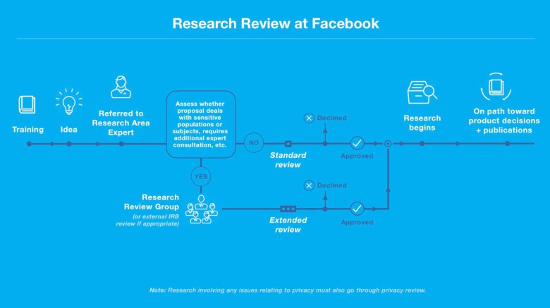 ResearchReviewFacebook