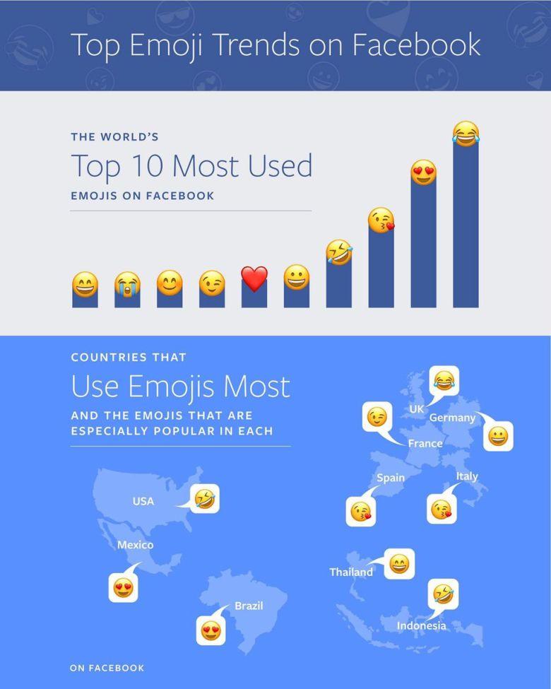 facebook-emojis-populares